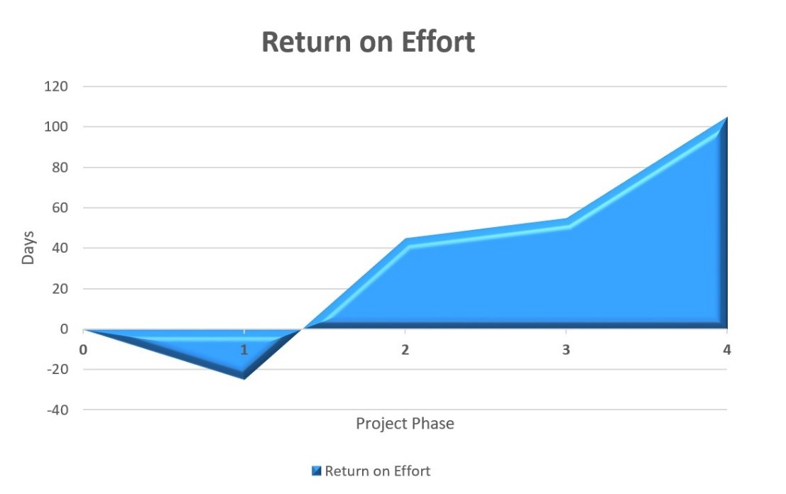 Return on Effort